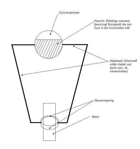 Verinfachtes Gyroskop