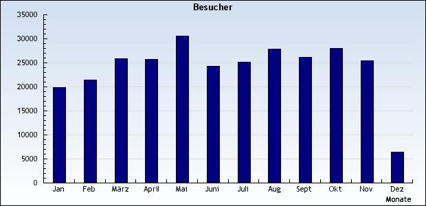 MRF Statistiken