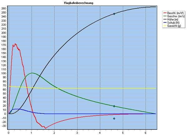 Flugdiagramm